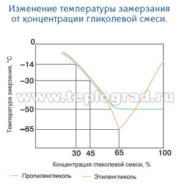 Использование антифриза в системе отопления